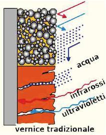 smaltimento amianto barriera ceramica