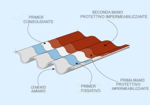 schema incapsulamento amianto