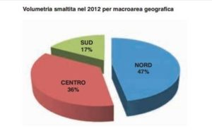 smaltimento amianto grafico