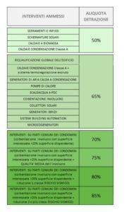 tabella enea smaltimento amianto