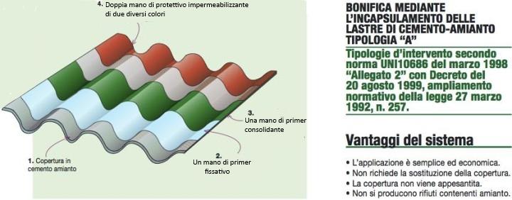 incapsulamento amianto Inteco srl
