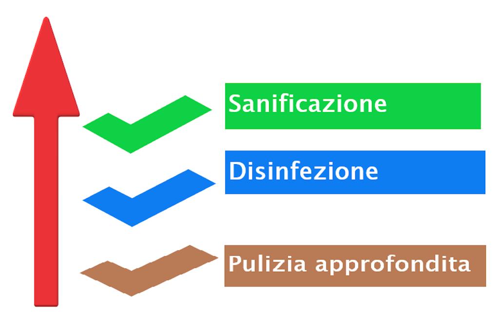 sanificazione ambienti