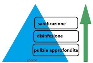 sanificazione ambienti - la piramide