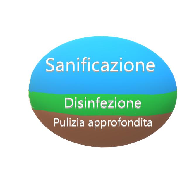 fasi della sanificazione ambienti
